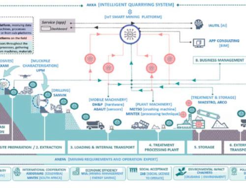 H2020 de la Comisión  Europea aprueba financiar el Proyecto DIGIECOQUARRY ideado y liderado por ANEFA